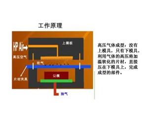 高压气体成型机
